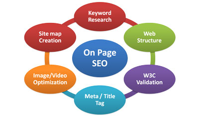 Le strategie seo On Site