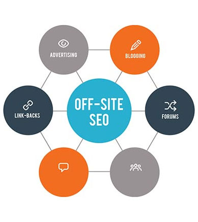 Le strategie seo Off Site